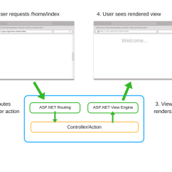 How Net Framework Works Diagram 5 Pin Trailer Plug Wiring Asp Core Razor Pages Vs Mvc Which Will Create Better Web Apps As You Can See Routing Is The Key To Decides Handle Requests Default Configuration For Combination Of Action And Controller