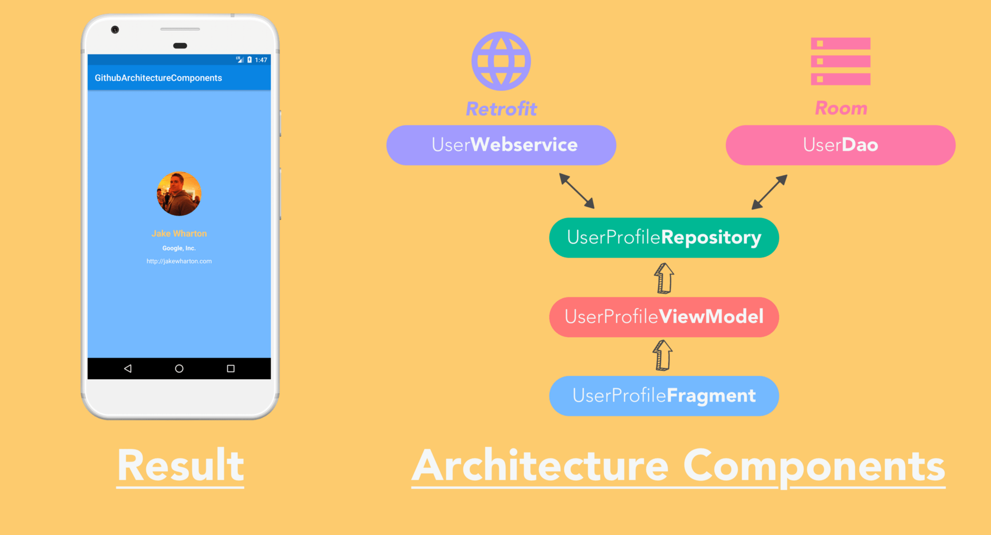 The Missing Sample Of Android Architecture Components Guide