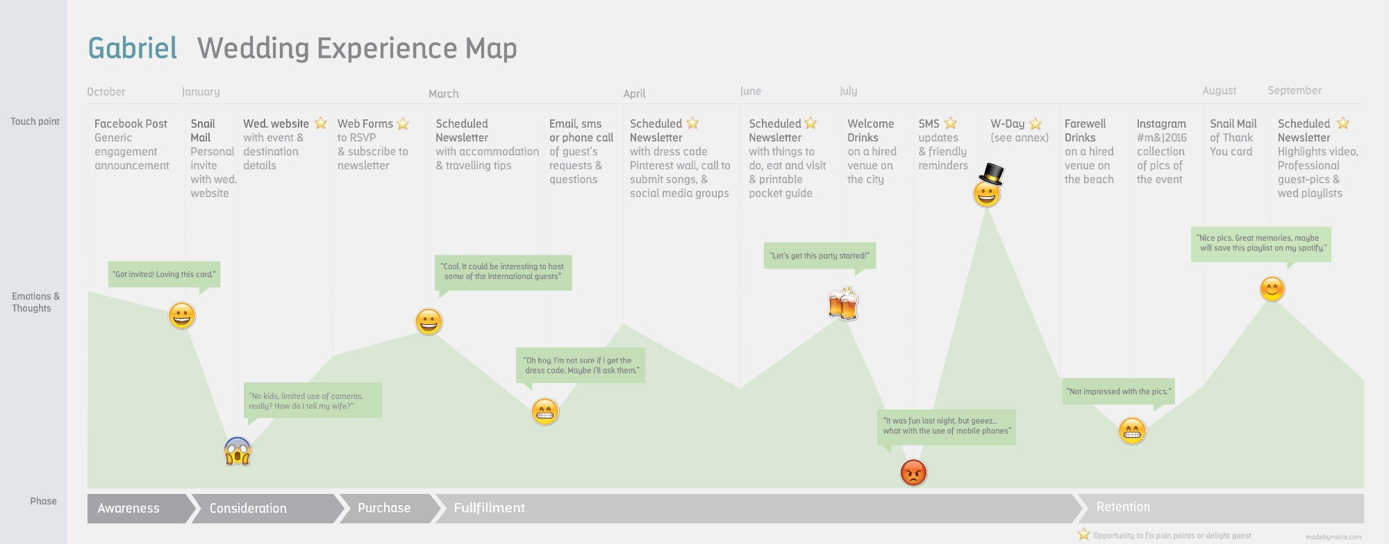 Using Customer Journey Maps To Improve Experiences Part 2