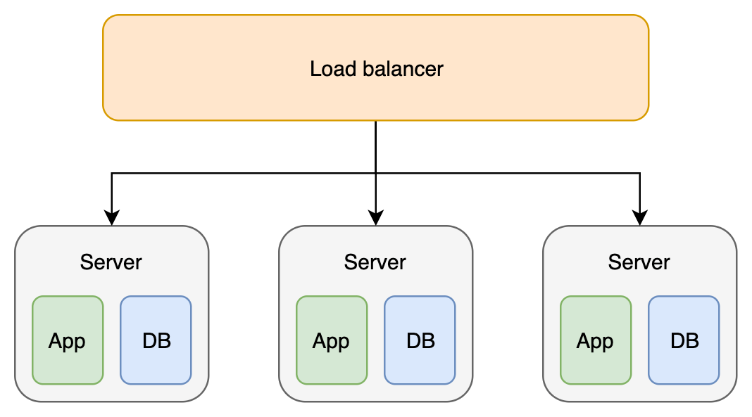 Embedded Database Architecture