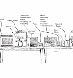 the bagel station at brown s sharpe refectory ui critique and analysis schematic maker jam and jelly maker diagram schematic image in [ 1600 x 1143 Pixel ]