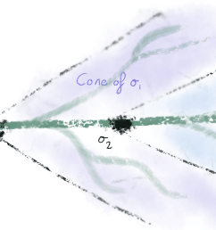 lemma 1 the futures of 2 are contained in the futures of 1 in light green other paths the protocol state could have transitioned to  [ 2000 x 900 Pixel ]