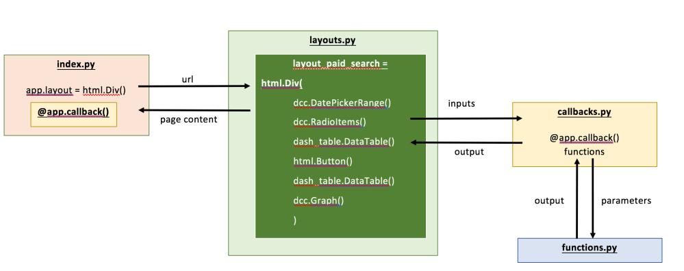 medium resolution of figure 3 schematic of dashboard files