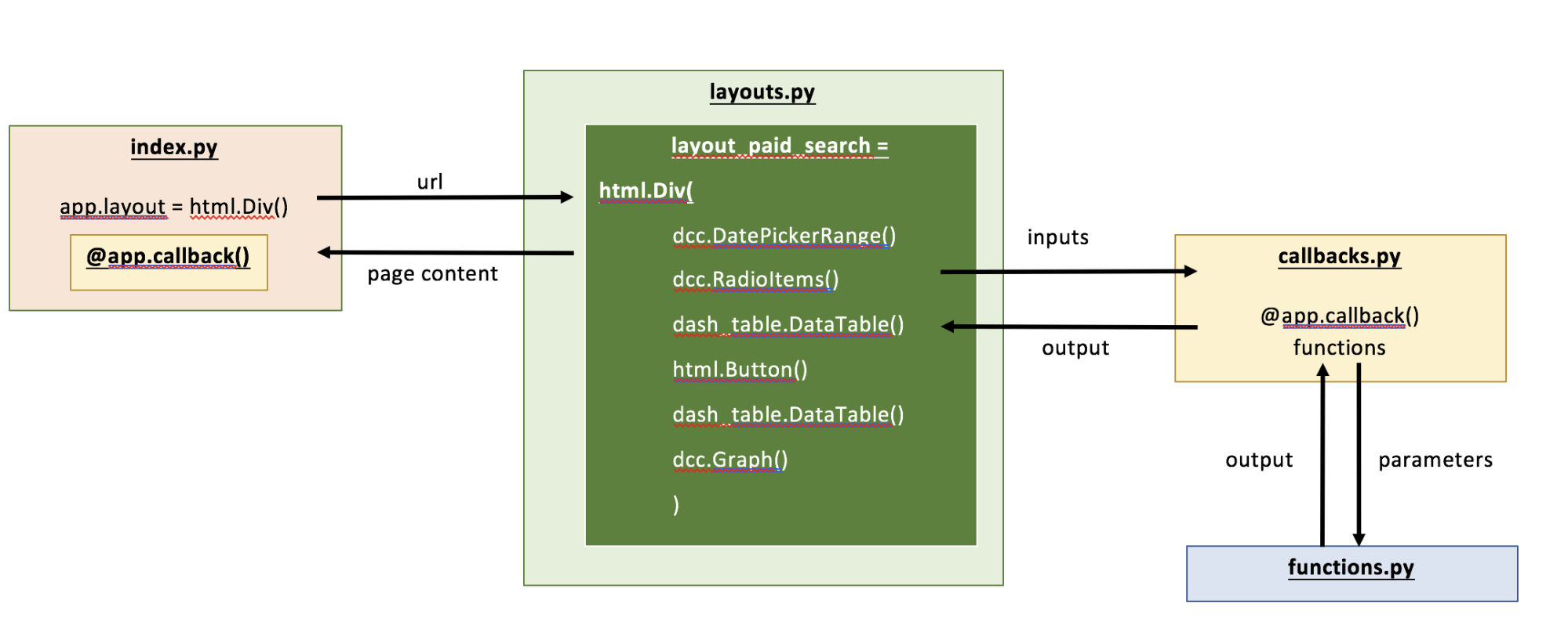 hight resolution of figure 3 schematic of dashboard files