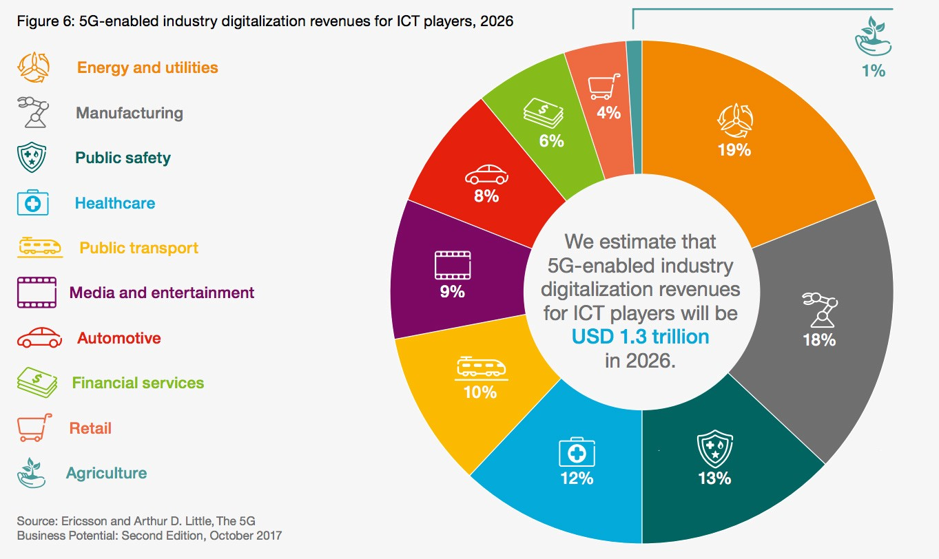 How 5G Creates New Business Opportunities for Operators and ICT Players