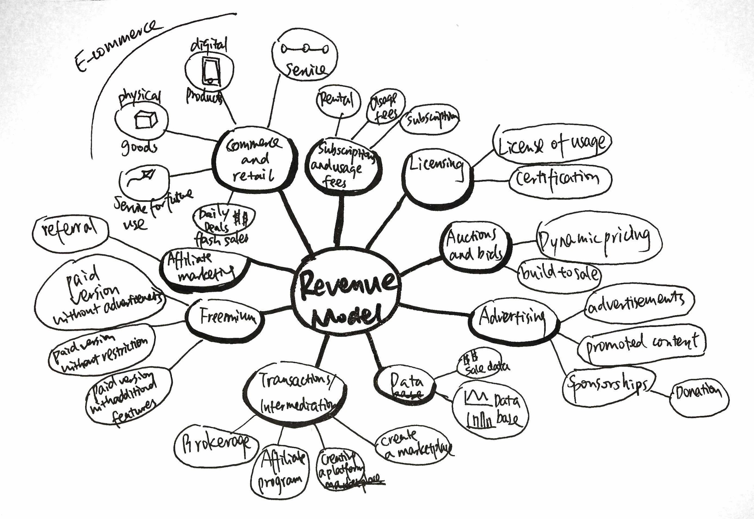 Business& Revenue Model Types(Mind map)