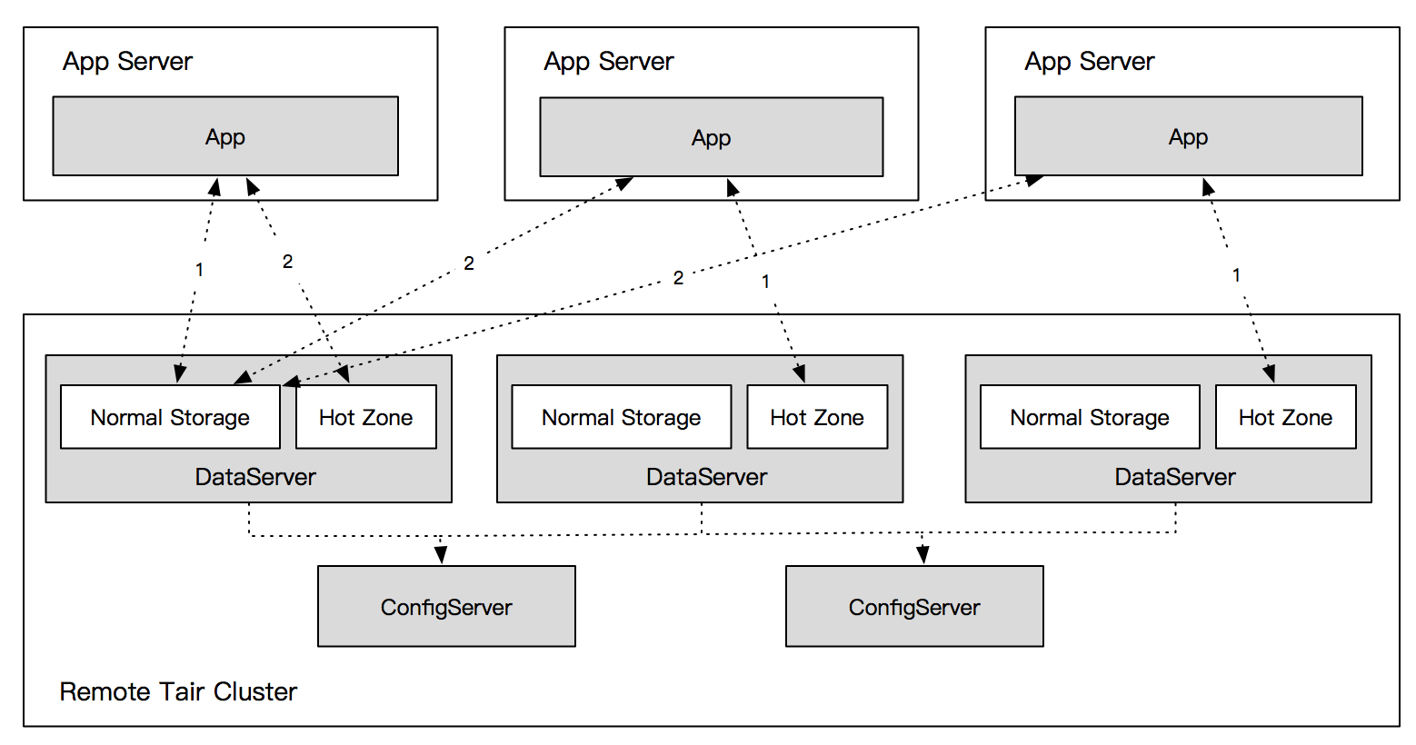 hight resolution of no weight relationship exists between the hotzones across dataservers and the same reading hotspot data is stored in each hotzone