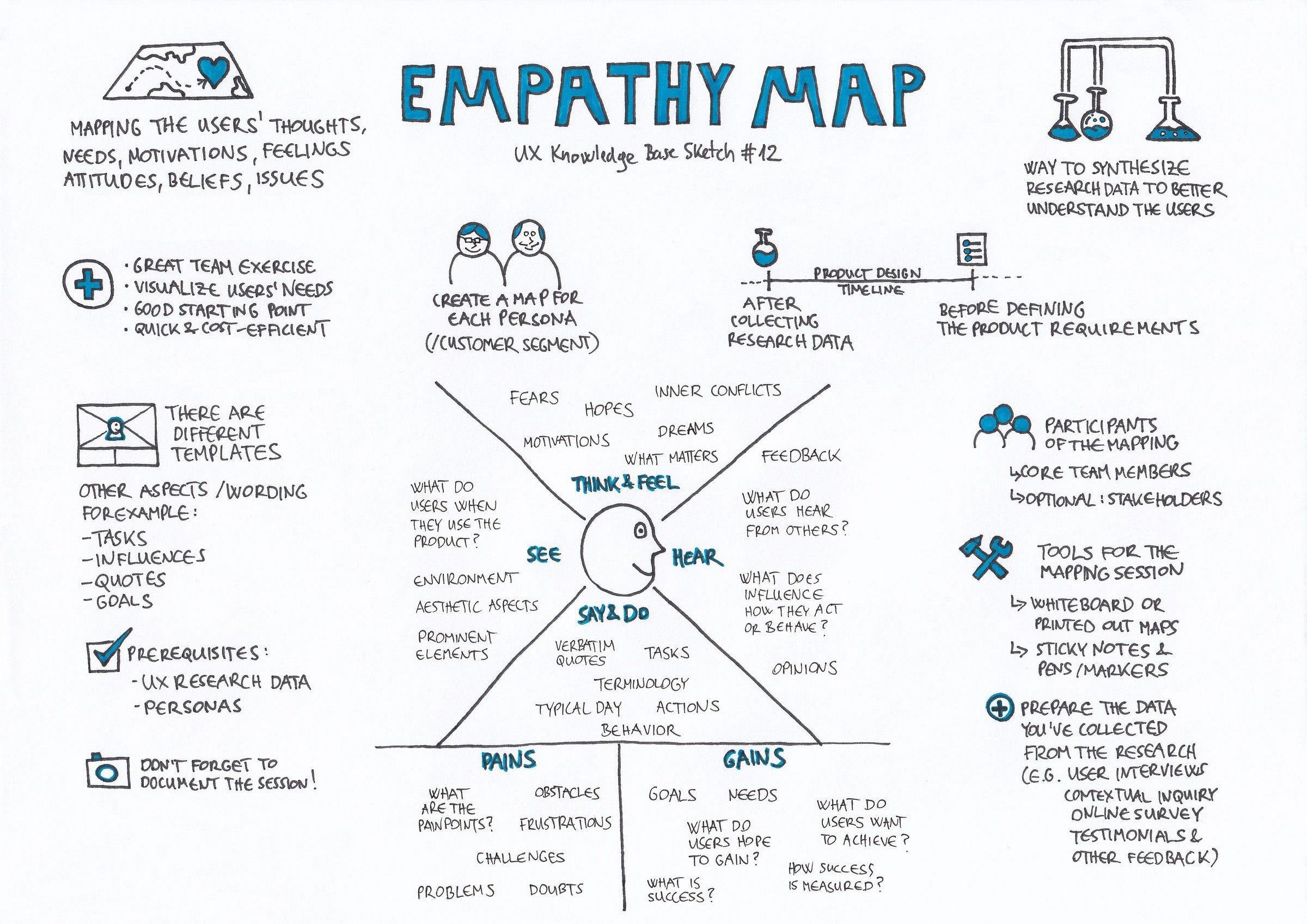 Empathy Map Ux Knowledge Base Sketch