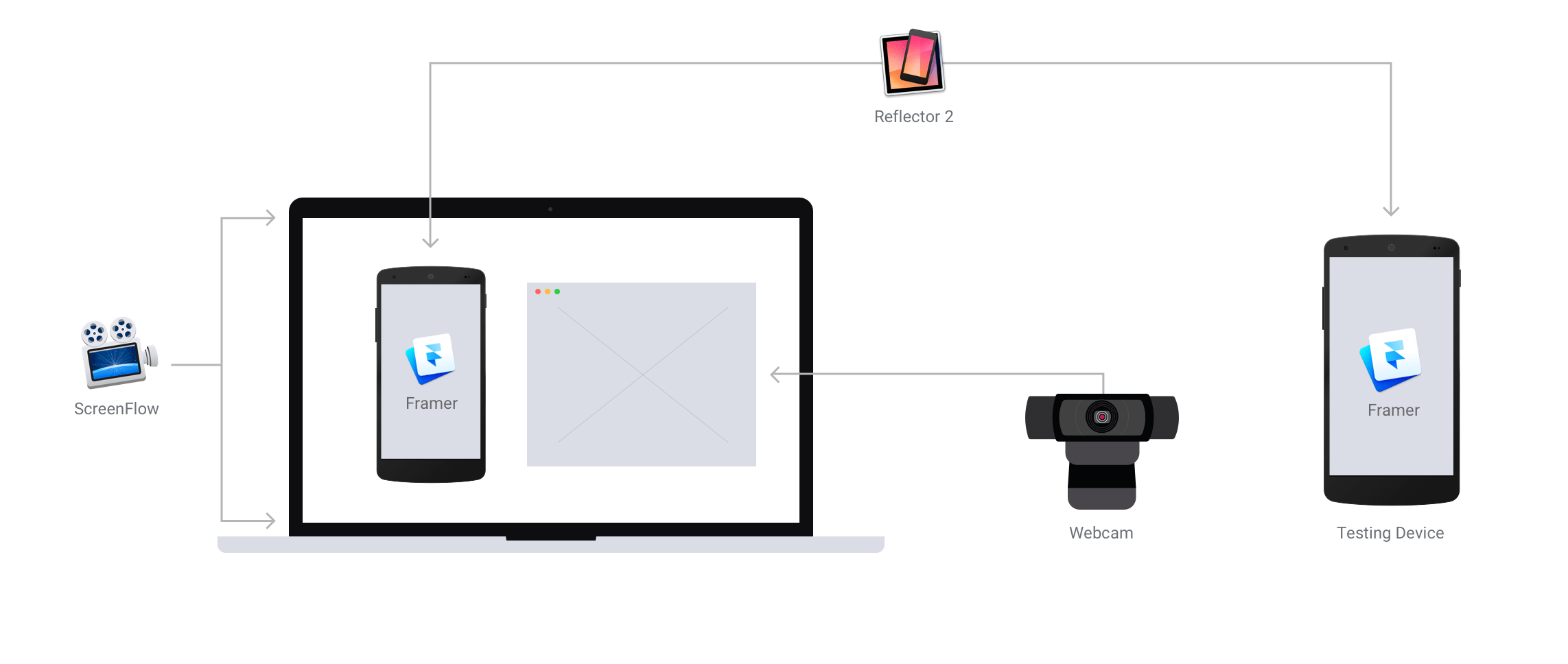 A Simple Mobile User Testing Setup