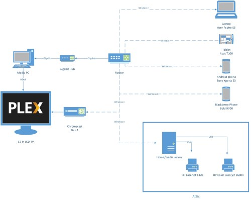 small resolution of network diagram made with microsoft visio