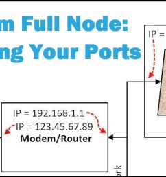 this blog looks at a running a qtum full node with incoming connections which usually requires port forwarding we consider how the wallet node connects to  [ 2047 x 693 Pixel ]