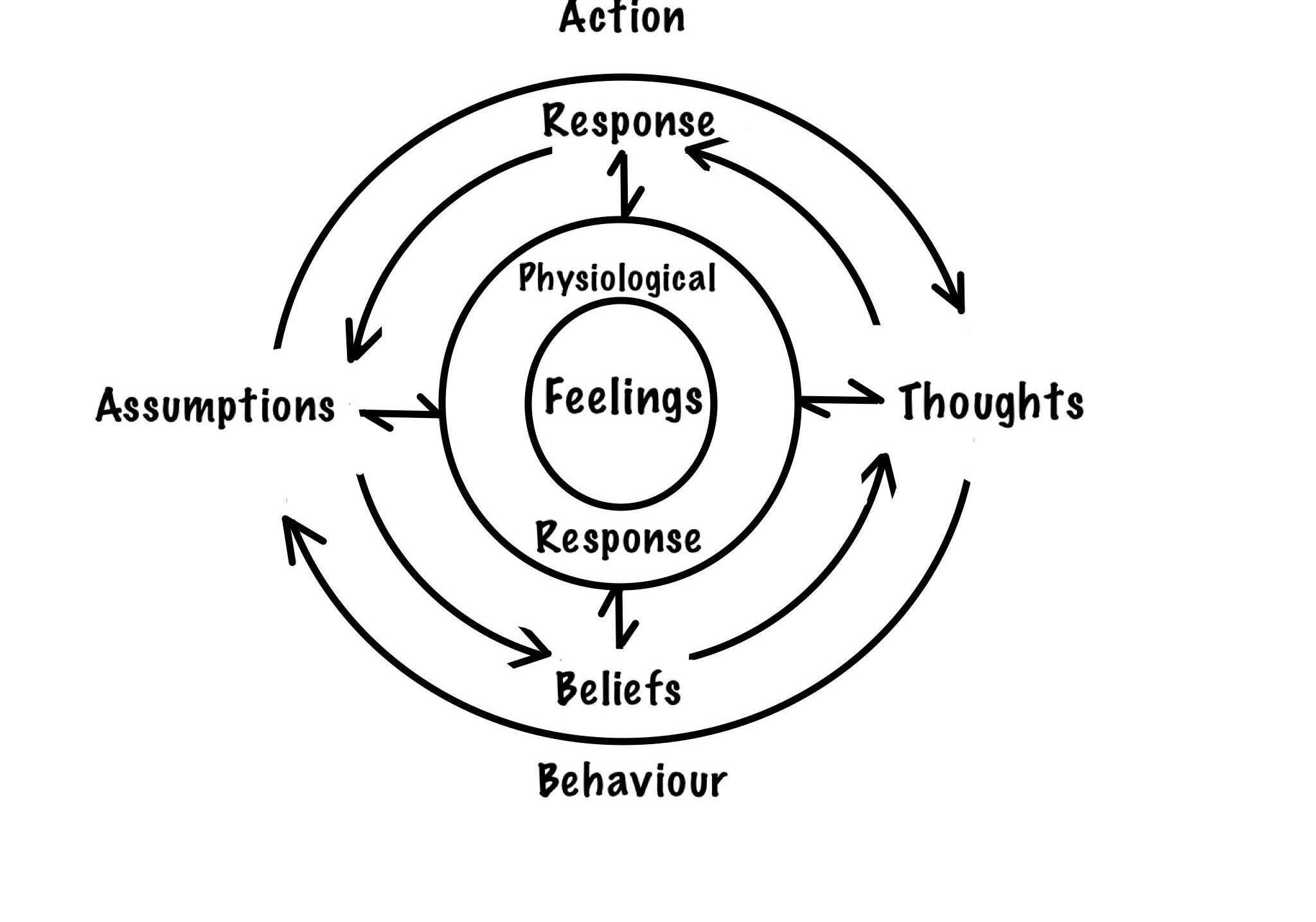 How To Fight Your Negative Thoughts And Anxiety Better