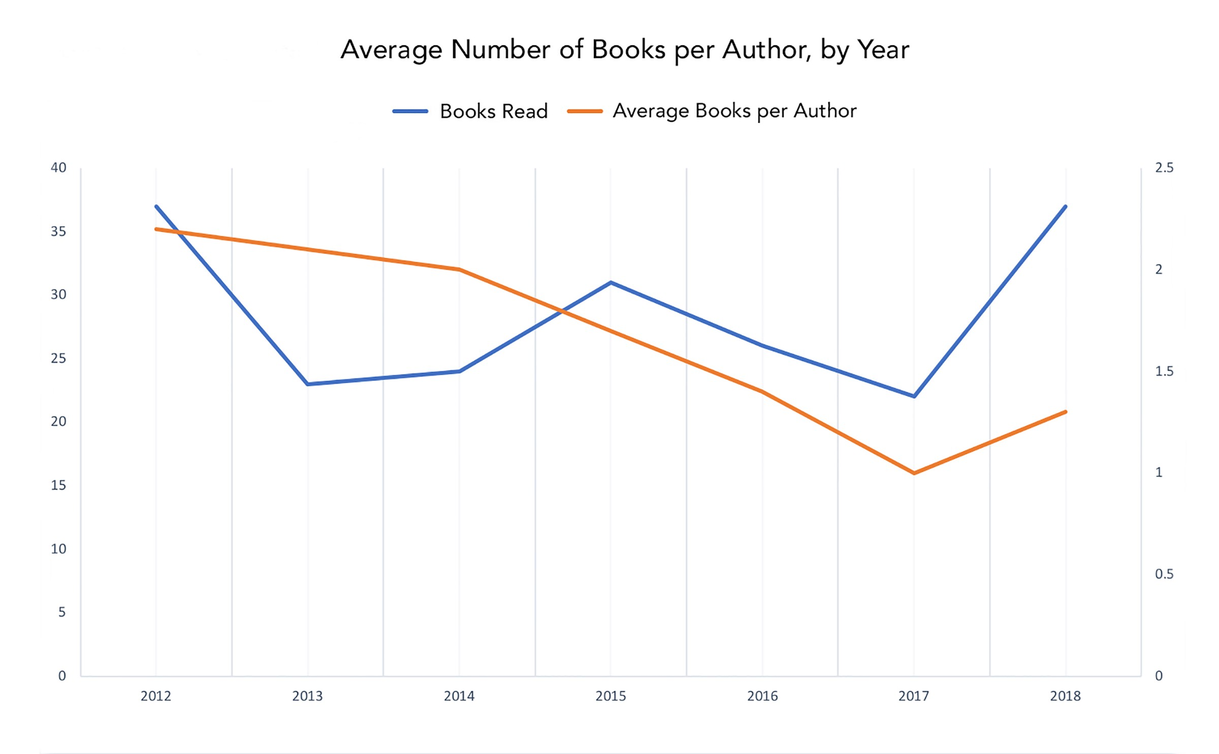 The Anatomy Of 200 Books Towards Data Science