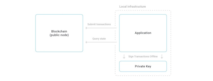 Designing the architecture for your Ethereum application