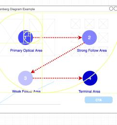 gutenberg diagram in combination with the fibonacci spiral [ 1280 x 677 Pixel ]