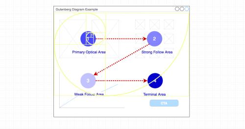 small resolution of gutenberg diagram in combination with the fibonacci spiral