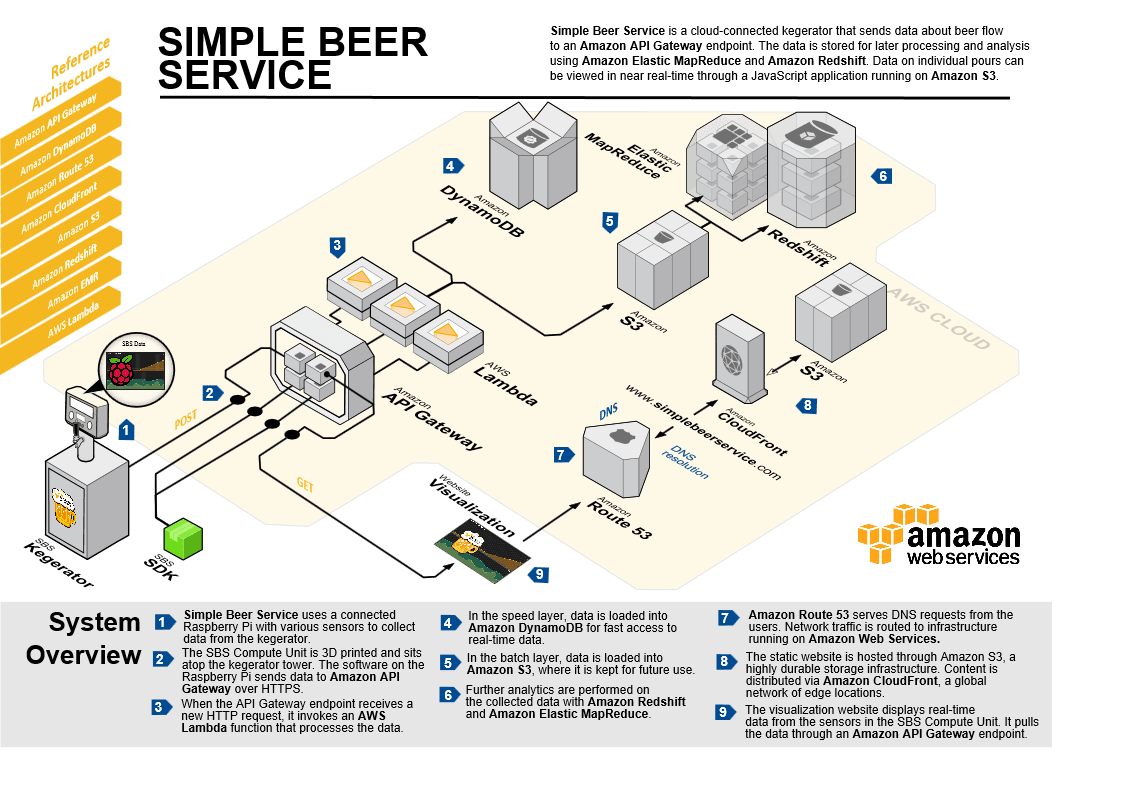 Internet Of Beer Introducing Simple Beer Service Aws