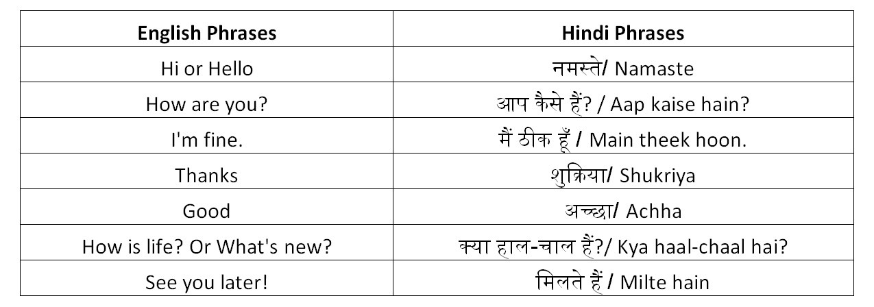 Useful Hindi Phrases – Anupam Joseph – Medium