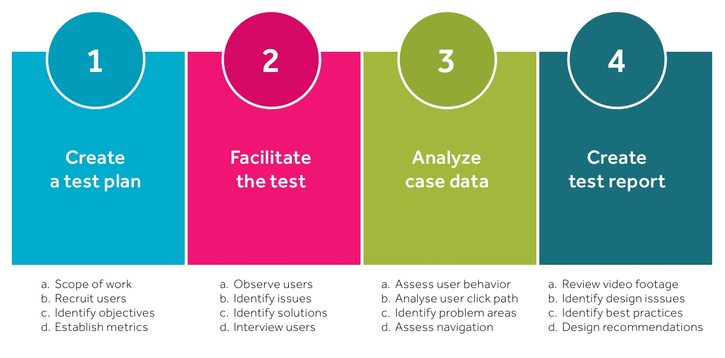 Usability testing: what is it and how to do it? – UX Collective