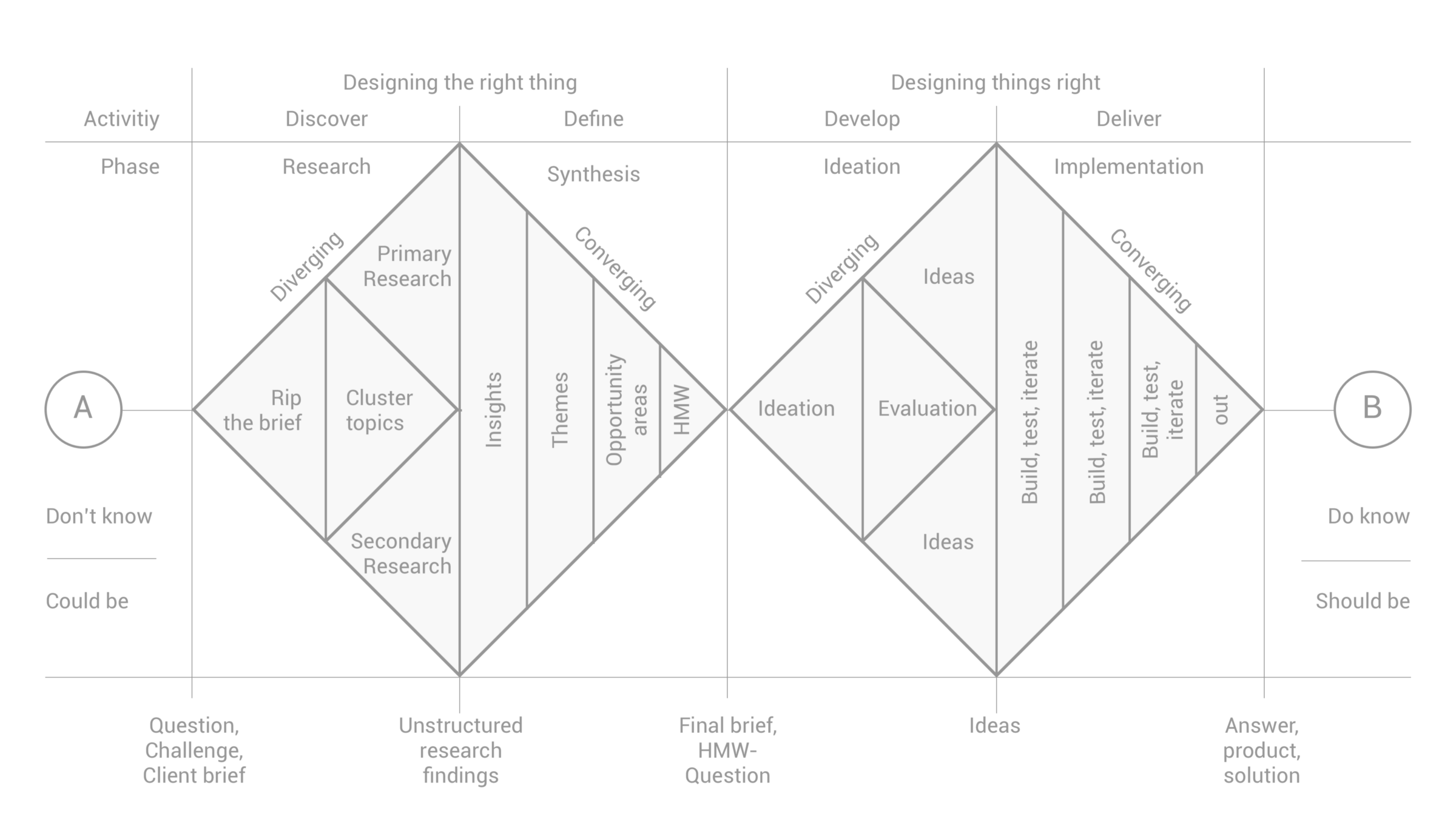 How to apply a design thinking, HCD, UX or any creative