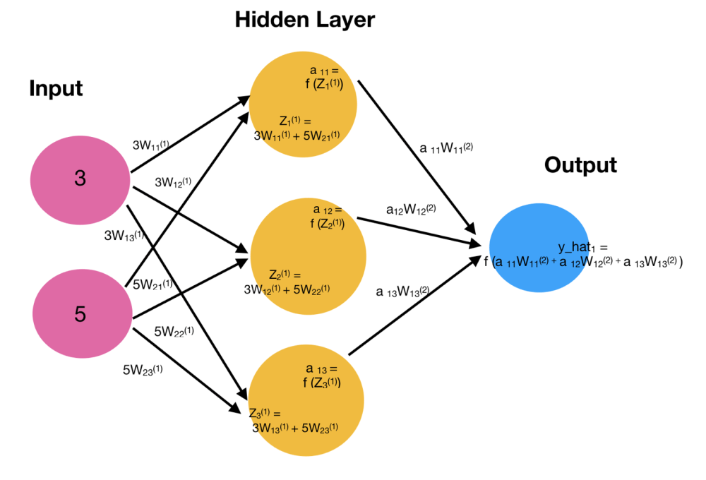 medium resolution of let s look at only the first input value 3 5 a representation of this process can be seen in the diagram below