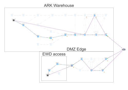 small resolution of end to end path from warehouse telemetry sensors to the secured servers