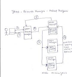 yarn resource scheduler cluster manager for hadoop platform in a nutshell [ 2481 x 2681 Pixel ]