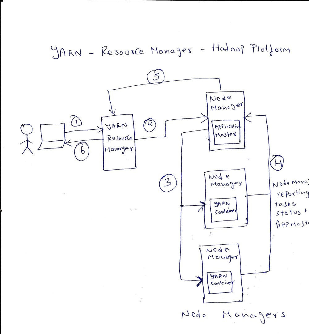 medium resolution of yarn resource scheduler cluster manager for hadoop platform in a nutshell