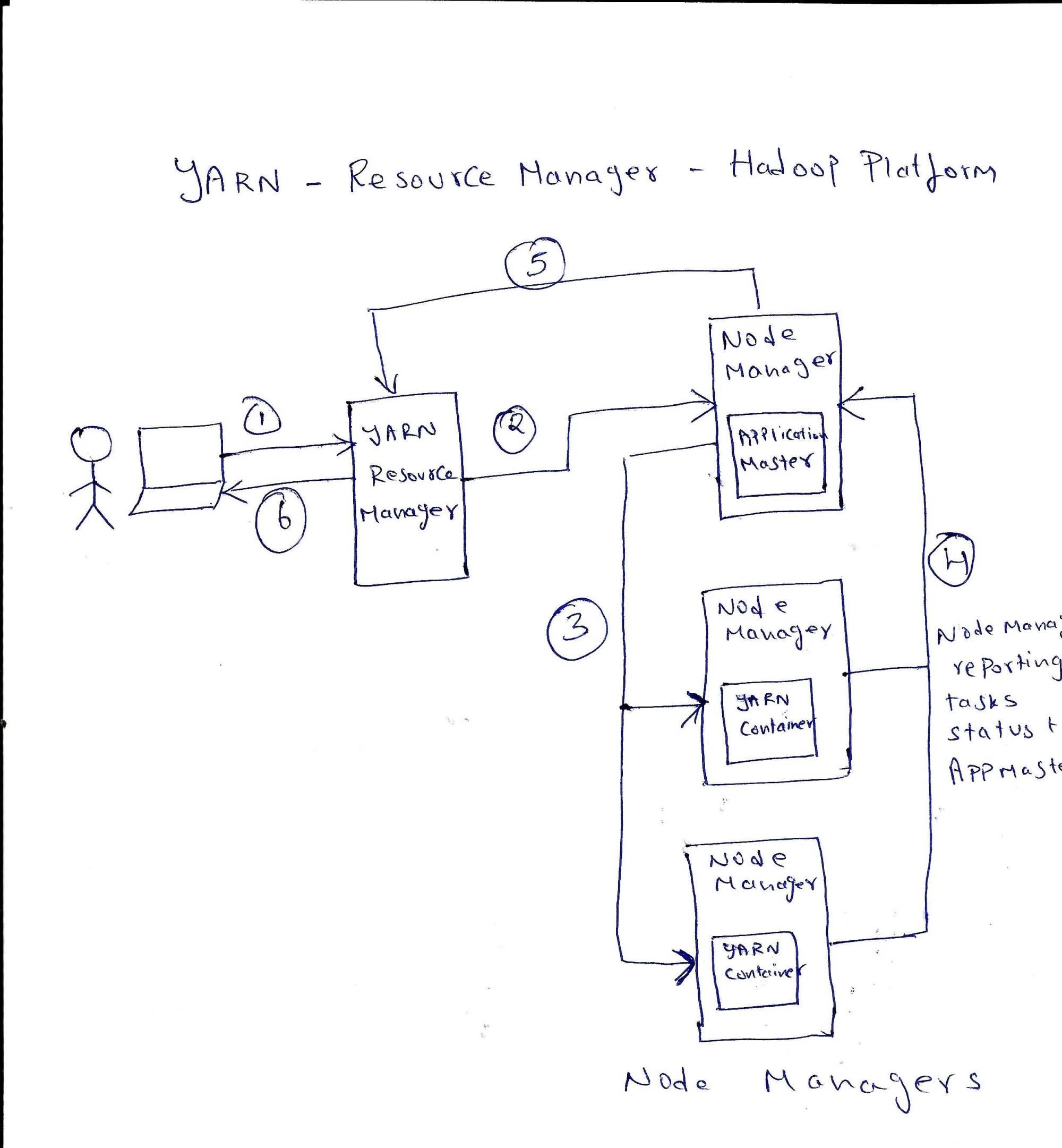 hight resolution of yarn resource scheduler cluster manager for hadoop platform in a nutshell
