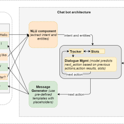 Soa Architecture Context Diagram Wiring Of Magnetic Contactor Conversational Ai Chat Bot Overview Towards Data Chatbot Image Copyright Ravindra Kompella