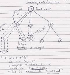 home hpi 4 6 max parts diagram exploring data structures graphs and its traversal algorithms [ 2194 x 1942 Pixel ]