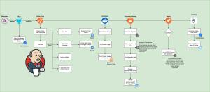 Pipeline as a Code using Jenkins 2 – Mayank Patel – Medium