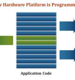hardware acceleration in data analytics zetta venture partners medium [ 2600 x 1072 Pixel ]
