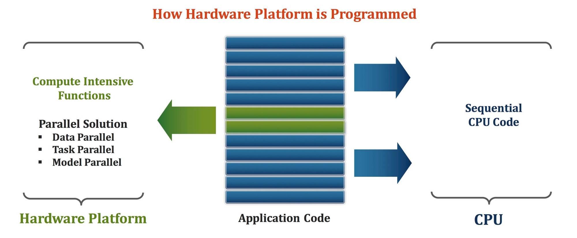 hight resolution of hardware acceleration in data analytics zetta venture partners medium