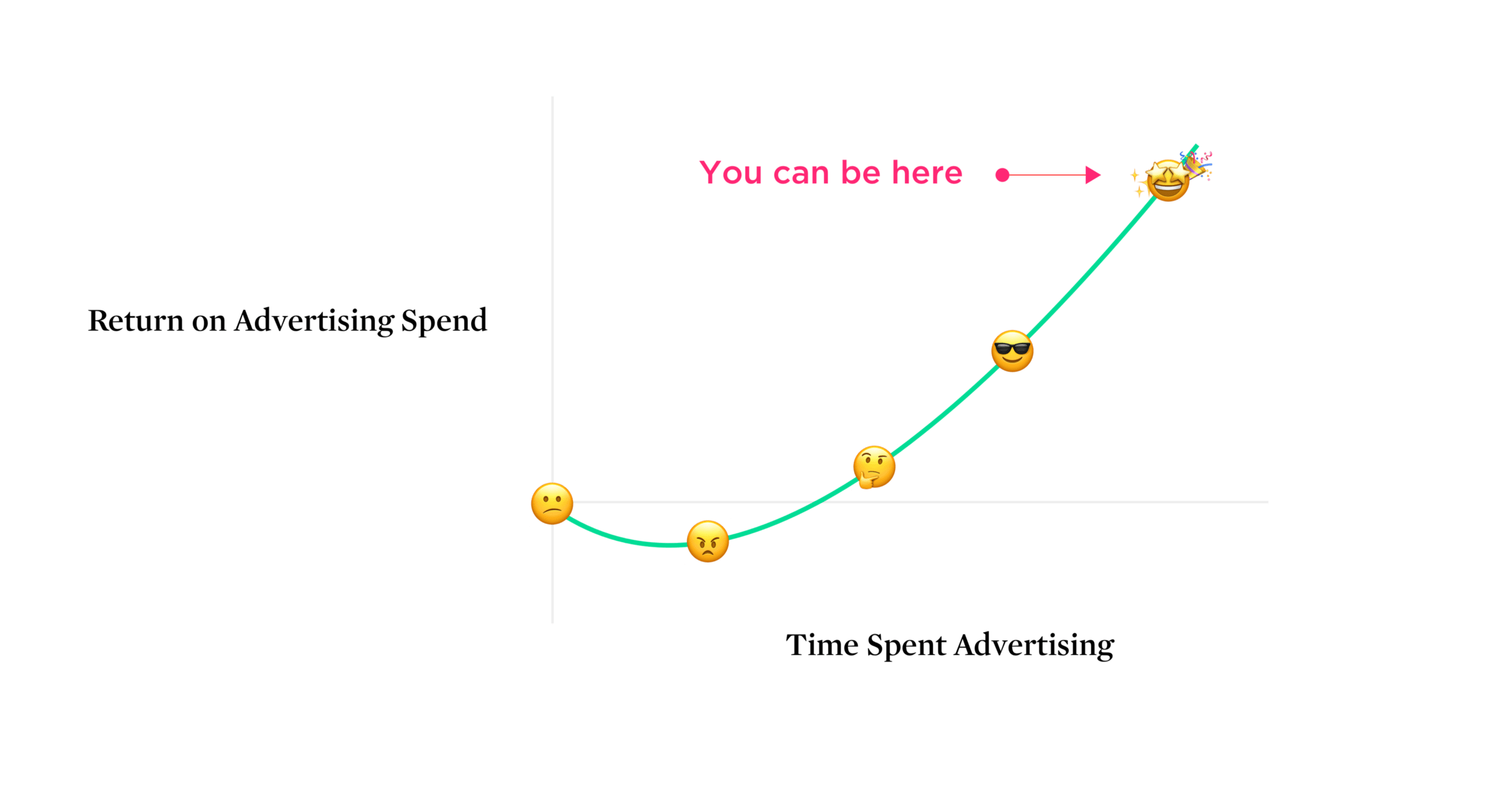 jack and the beanstalk plot diagram kia spectra wiring what should i expect from my first ad campaign marketing growth hacking