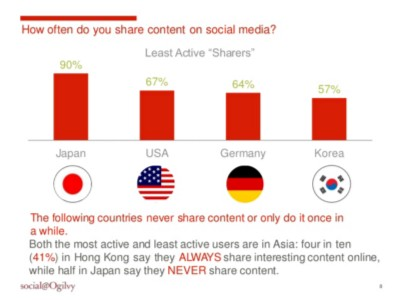 how often do you share information on social media?