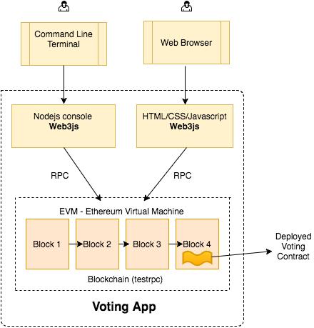 stack diagram virtual environment wiring of motor bike full hello world voting ethereum dapp tutorial part 1
