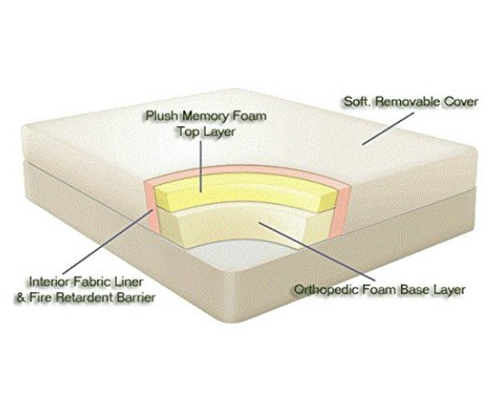 In Order To Settle This Question We Must Have A Closer Look At The Various Properties And Features Of Memory Foam Mattress Regular