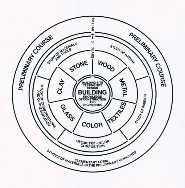 Learning in the Bauhaus School: five lessons for today's
