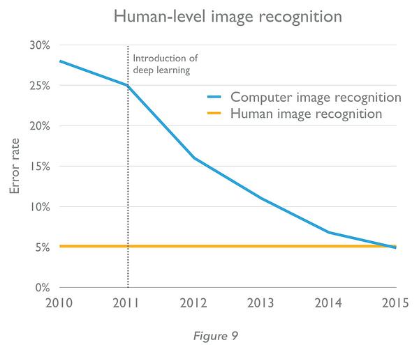 reconnaissance IA du langage humain