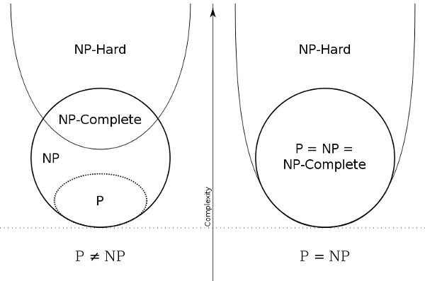 The Astounding Link Between the P≠NP Problem and the