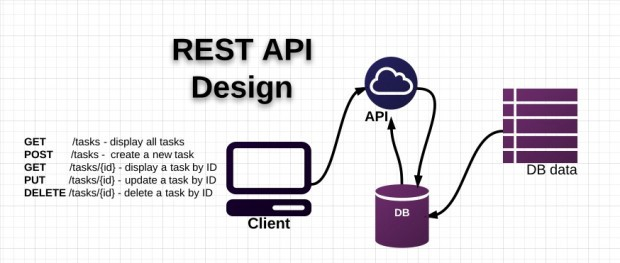 Best Practices for securing a REST API / web service