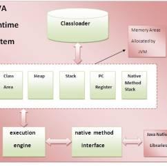 Jvm Architecture Diagram Stellaluna Venn Java Virtual Machine Wiring All Data The Ultimate Guide To Mann Verma Medium Vmware