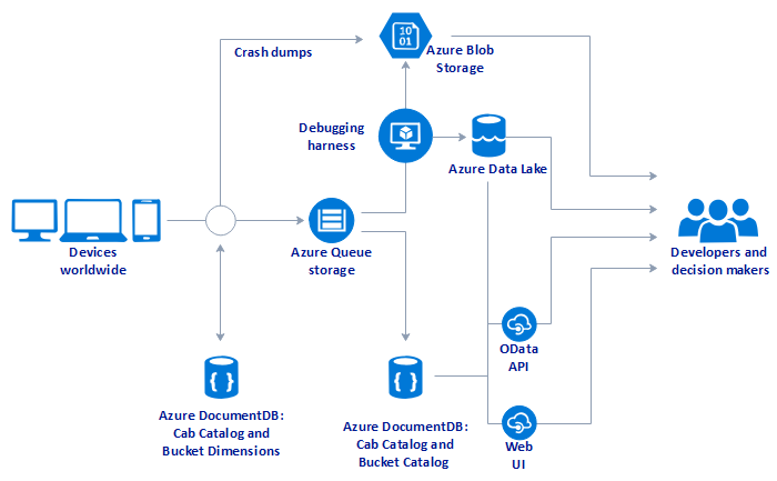 microsoft infrastructure diagram 5 pin relay wiring horn easy azure software lynia li medium visual studio team services