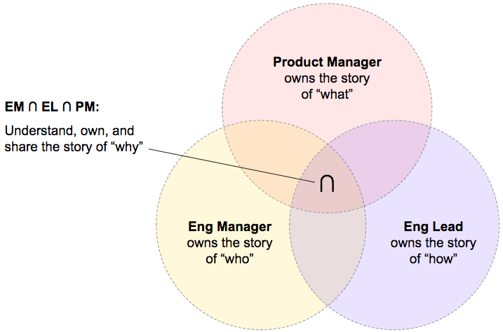 how to fill out a venn diagram 2002 chevy malibu ls radio wiring team leader making meetup medium with overlapping circles for product manager engineering and lead responsibilities