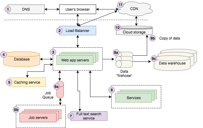 data warehouse architecture diagram with explanation 1995 yamaha blaster wiring web 101 videoblocks product engineering modern application overview