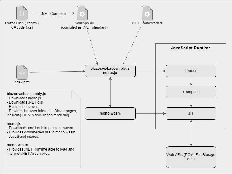 how net framework works diagram building a koi pond blazor full stack web development with c and webassembly