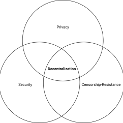 What Is The Definition Of Venn Diagram 2001 Saturn Sl1 Stereo Wiring Decentralization Lead Medium As Such I Want To Define Problems Graphite Believes Should Be Solving There Are Three Them