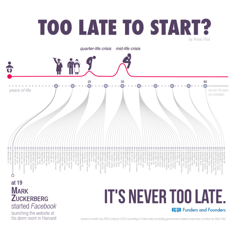 too late to start, quarter-life crisis