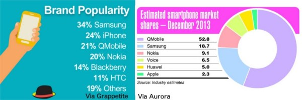 Smartphone Brand Comparison